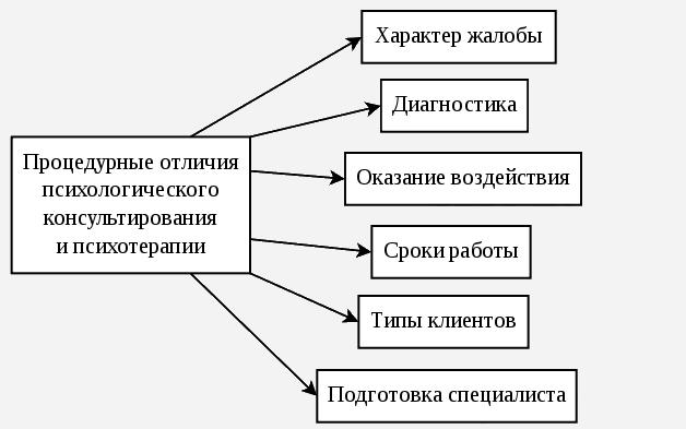 procedurnie otlichia consultirovaniya i psihoterapii