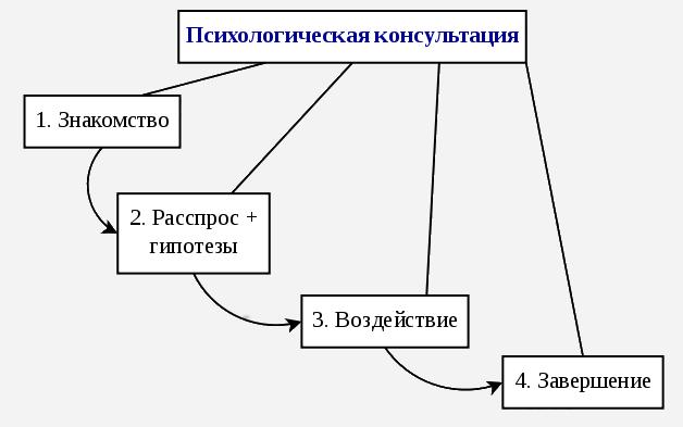 Этапы психологической консультации