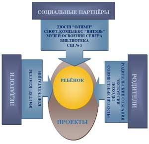 Формирование здорового образа жизни у детей дошкольного возраста в проектной деятельности.