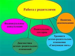 Взаимосвязь супружеских и детско-родительских отношений