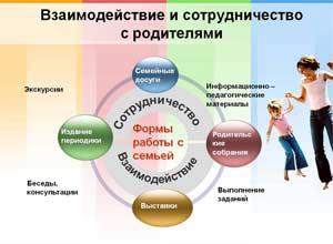 Конспект педагогического часа Формы и методы взаимодействия с родителями, дискуссия «+» и «-» взаимодействия с родителями, с помощью гаджетов