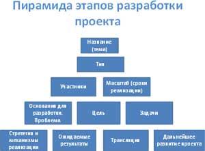 Консультация для воспитателей «Структура и оформление проекта» + памятка для воспитателей «Технологическая карта проекта»