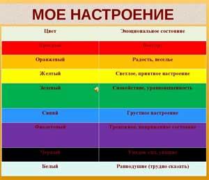 Технологическая карта НОД. Тема «Какого цвета настроение»