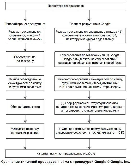 Сравнение типичной процедуры найма с процедурой Google