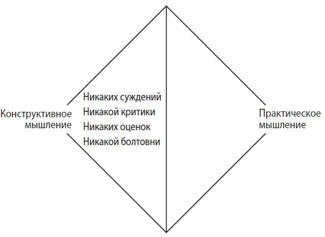 конструктивное мышление