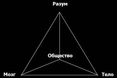 ZMET Модель Зальтмана