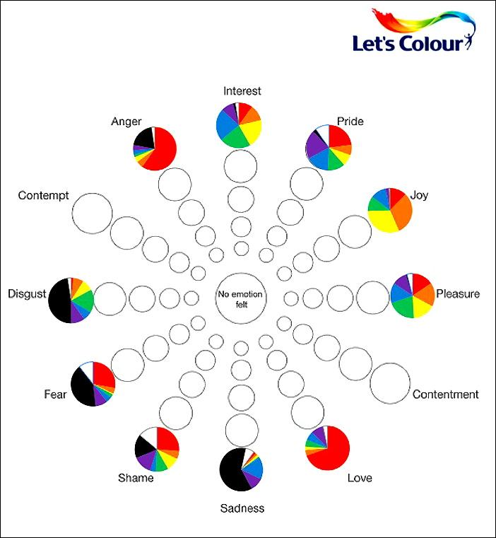 связь цвета и эмоции