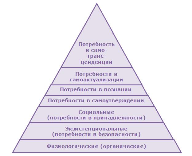 Метафорические карты в прояснении потребностей Новогодний взгляд на Пирамиду по Маслоу