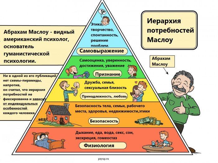 Денежная расстановка на основе пирамиды потребностей Маслоу