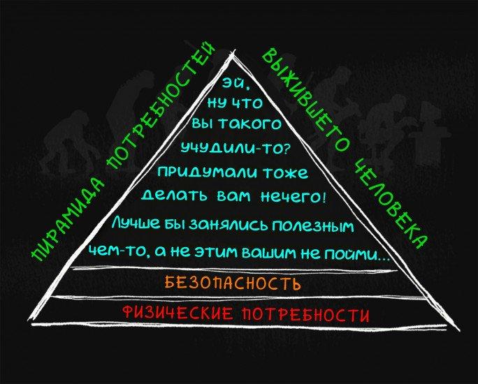 Пирамида потребностей того кто выжил
