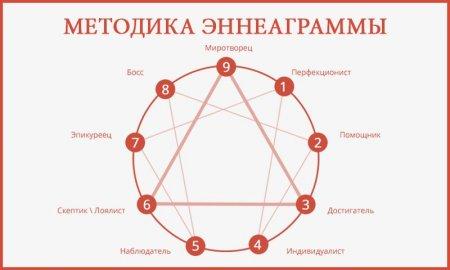 Гурджиев Г., Успенский П.  Методика эннеаграммы